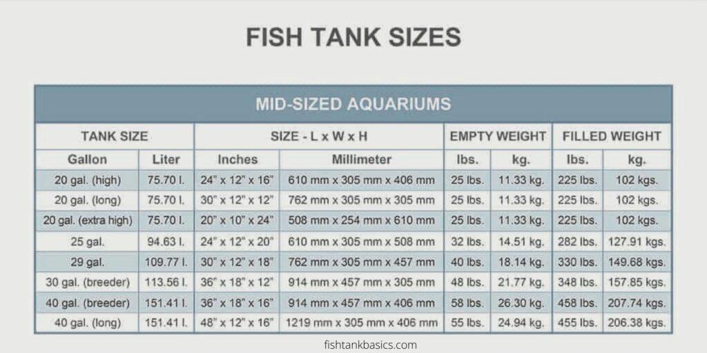 Medium fish tank sizes and medium fish tank weight - aquarium dimensions.