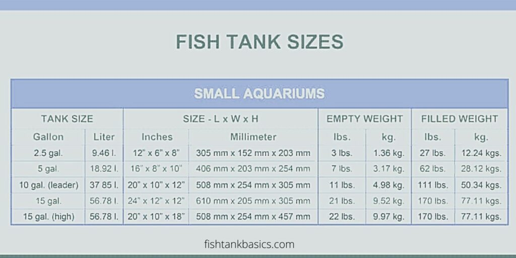 small fish tank sizes and small fish tank weight
